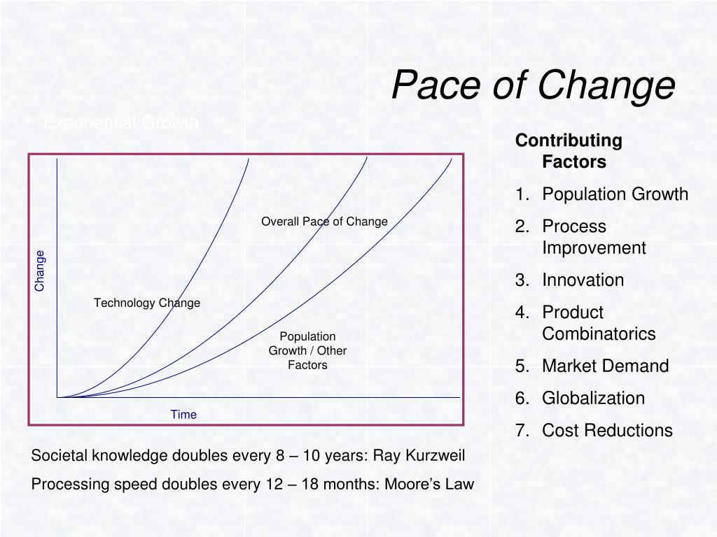 Pace of Change