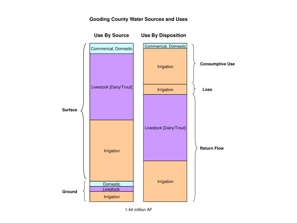 Gooding County Water Sources and Uses