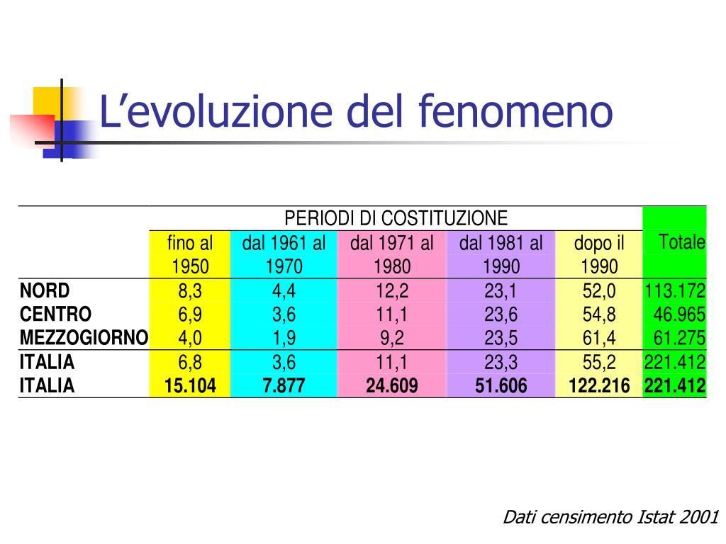L'evoluzione del fenomeno