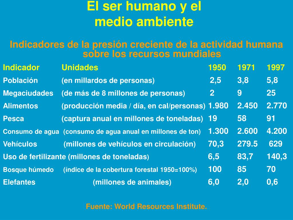 El ser humano y el