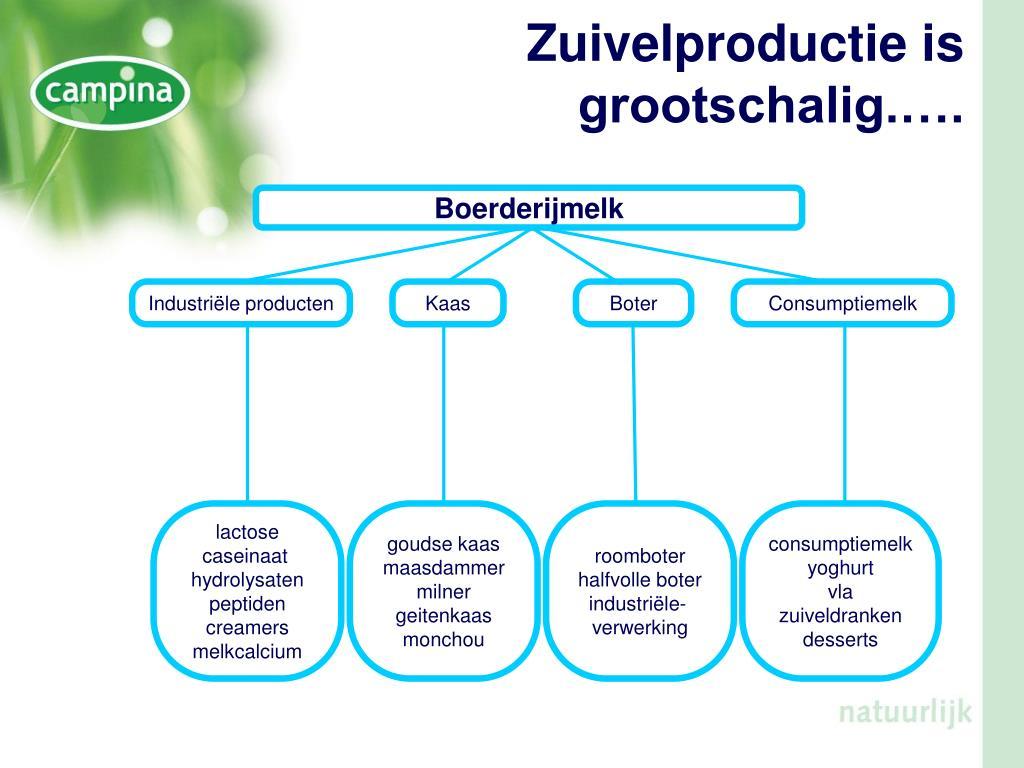 Industriële producten