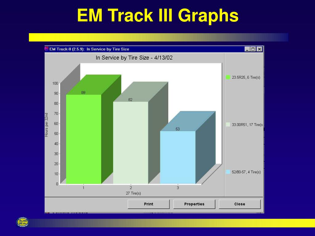EM Track III Graphs