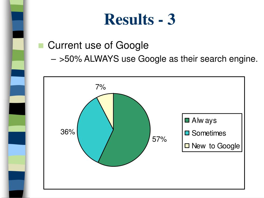 Current use of Google