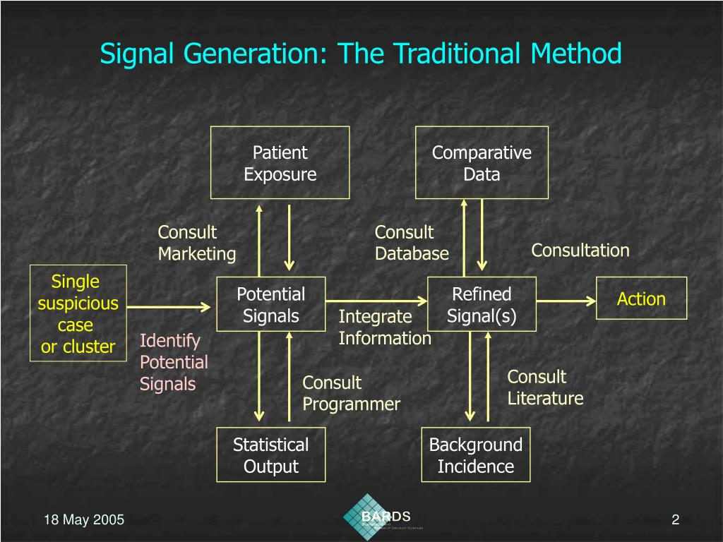 Signal Generation: The Traditional Method