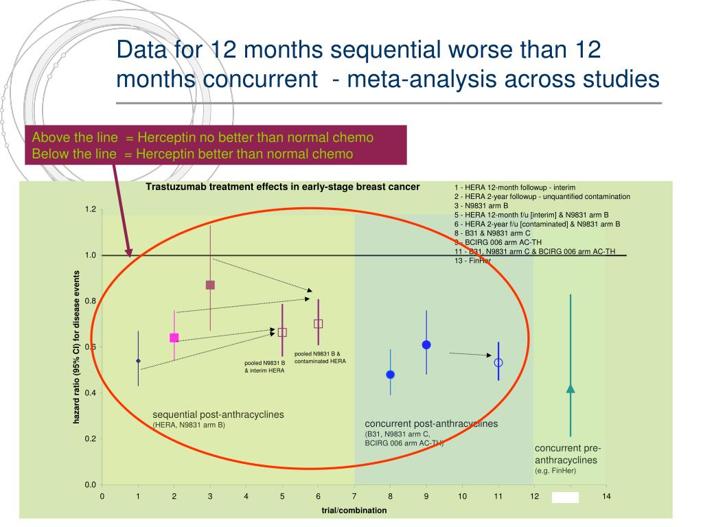 Data for 12 months sequential worse than 12 months concurrent  - meta-analysis across studies