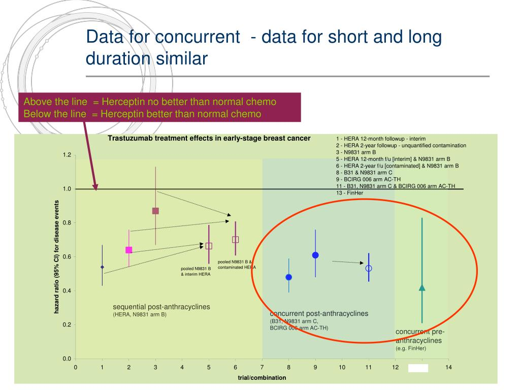 Data for concurrent  - data for short and long duration similar