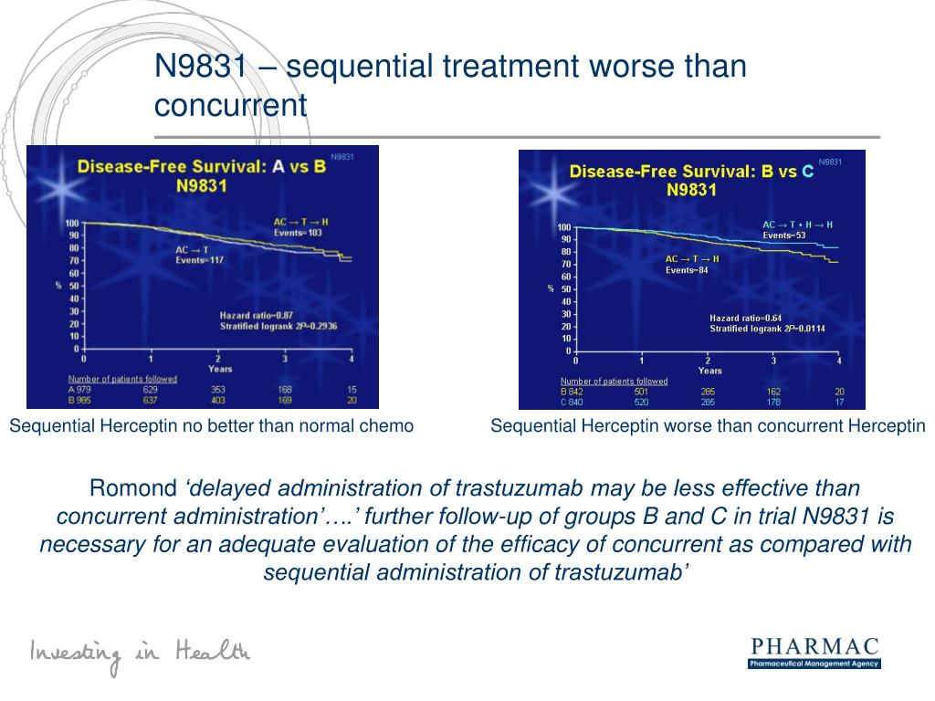 N9831 – sequential treatment worse than concurrent
