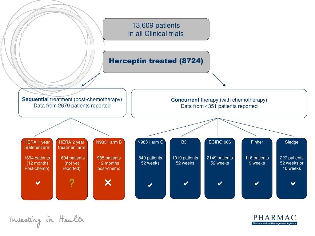 13,609 patients
