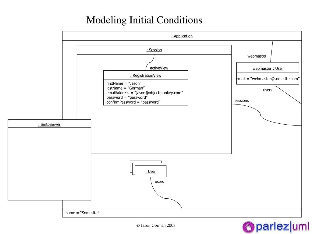 Modeling Initial Conditions