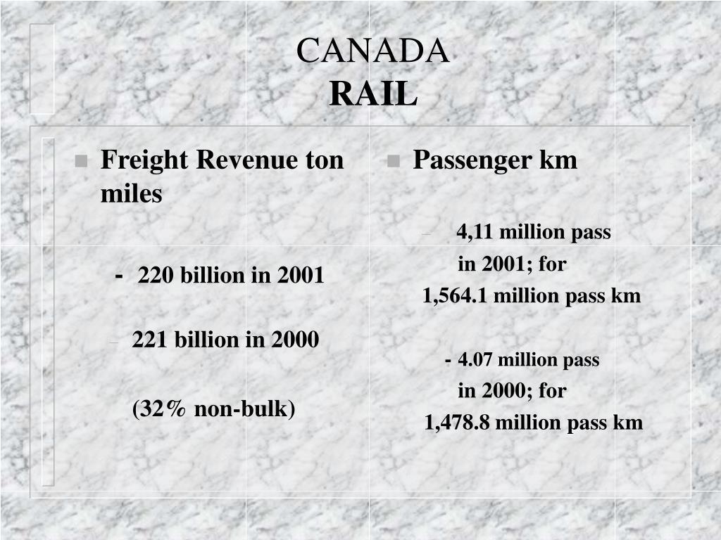 Freight Revenue ton