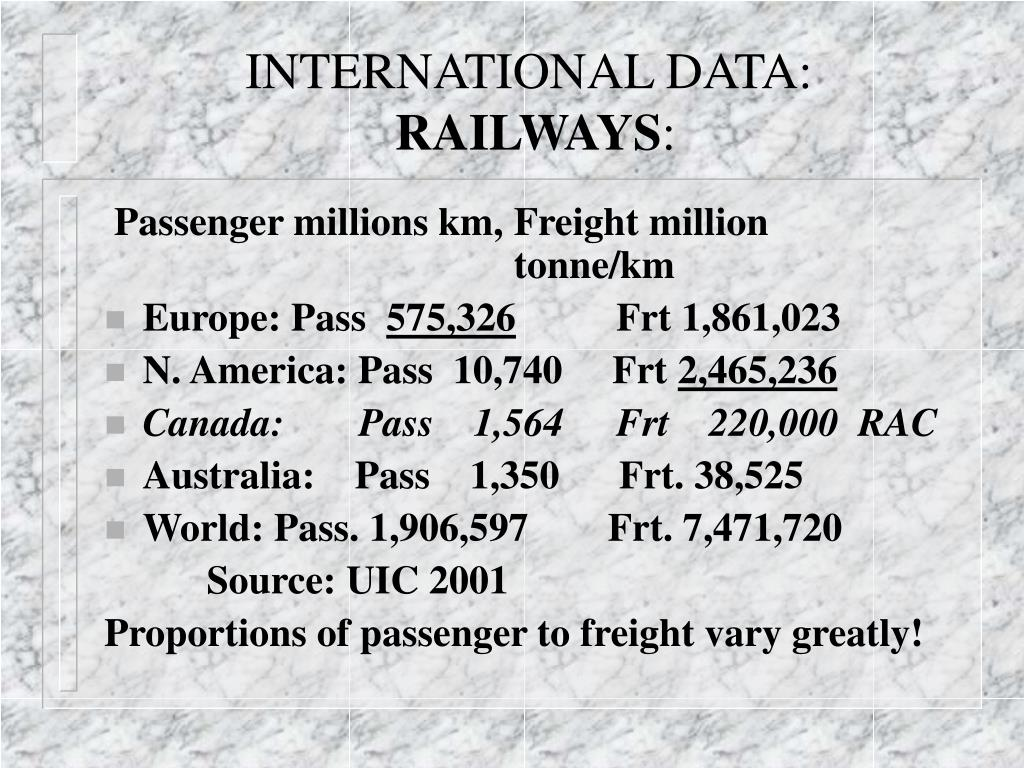 INTERNATIONAL DATA