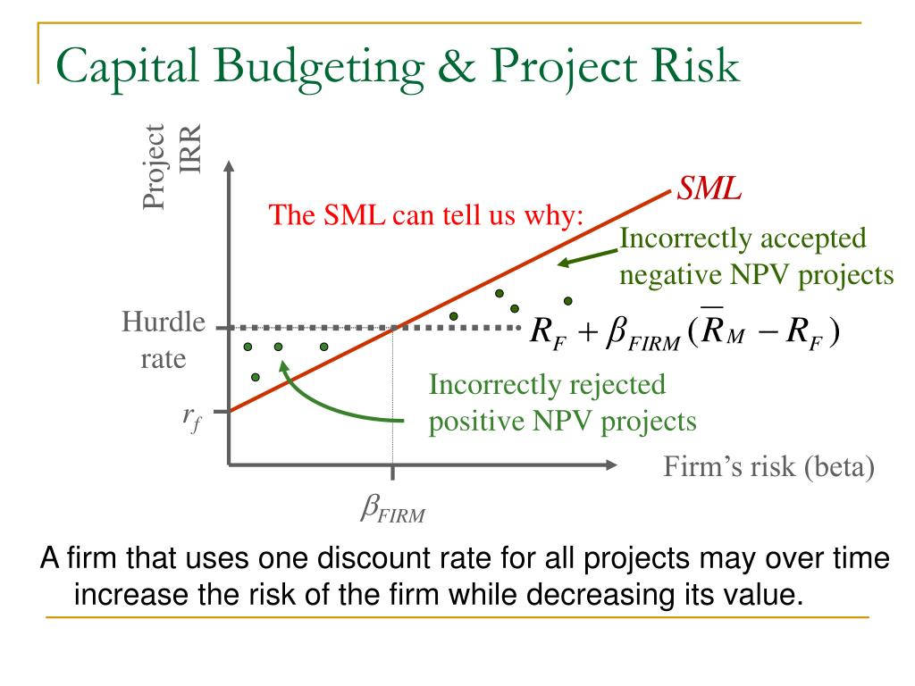 Incorrectly accepted negative NPV projects