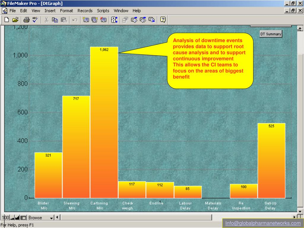 Analysis of downtime events provides data to support root cause analysis and to support continuous improvement