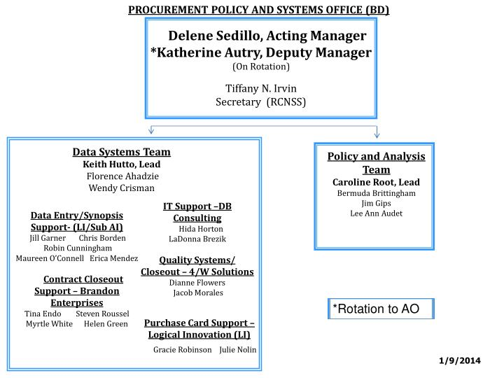 PROCUREMENT POLICY AND SYSTEMS OFFICE (BD)