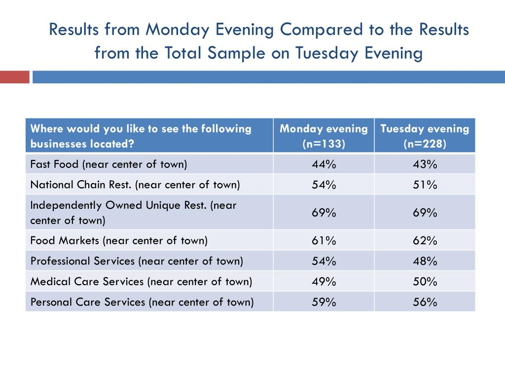 Results from Monday Evening Compared to the Results from the Total Sample on Tuesday Evening