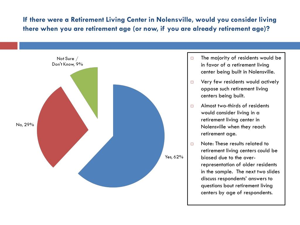 If there were a Retirement Living Center in Nolensville, would you consider living there when you are retirement age (or now, if you are already retirement age)?