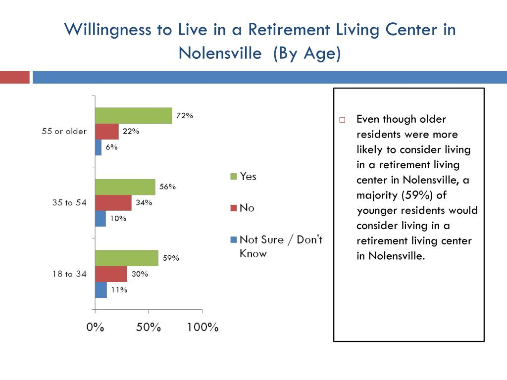 Willingness to Live in a Retirement Living Center in Nolensville  (By Age)