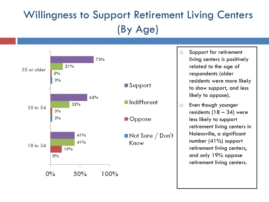 Willingness to Support Retirement Living Centers (By Age)