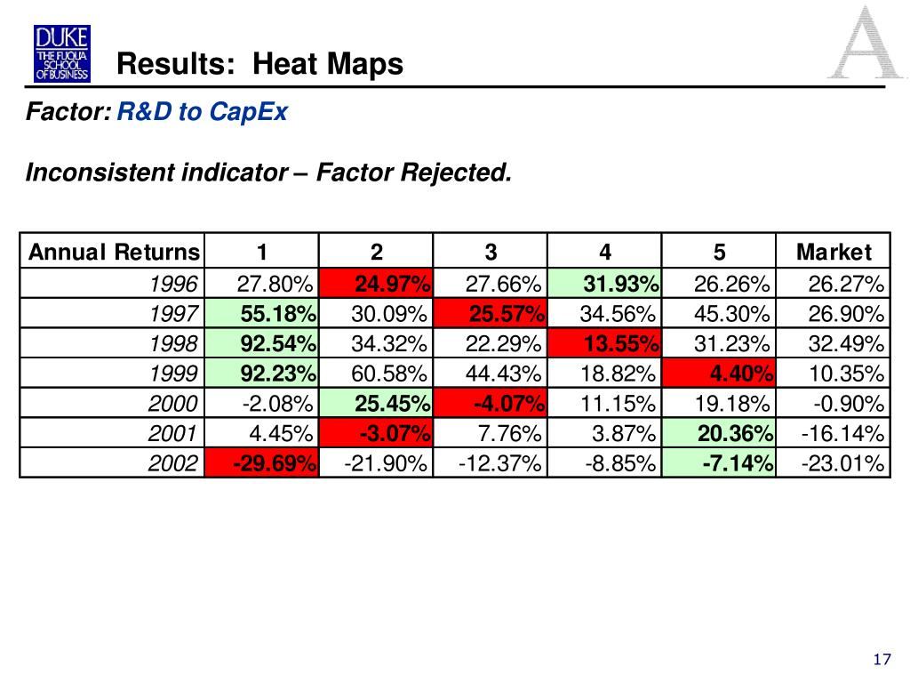 Results:  Heat Maps