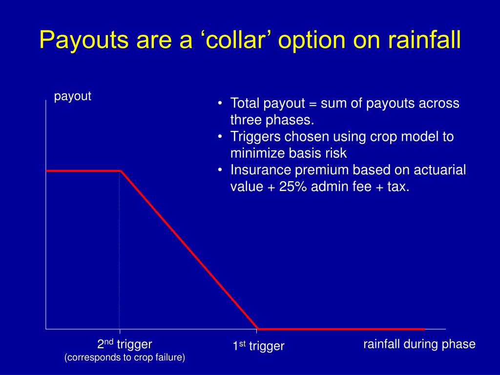 Payouts are a 'collar' option on rainfall