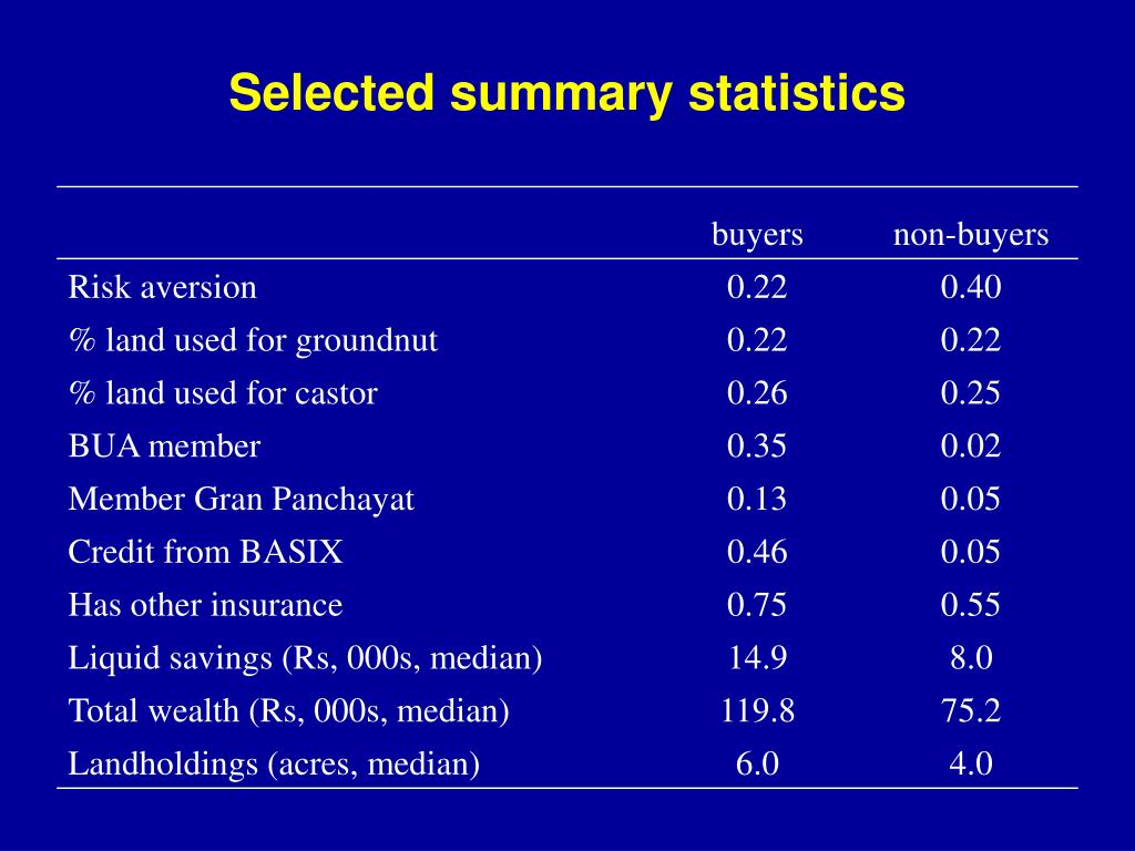 Selected summary statistics