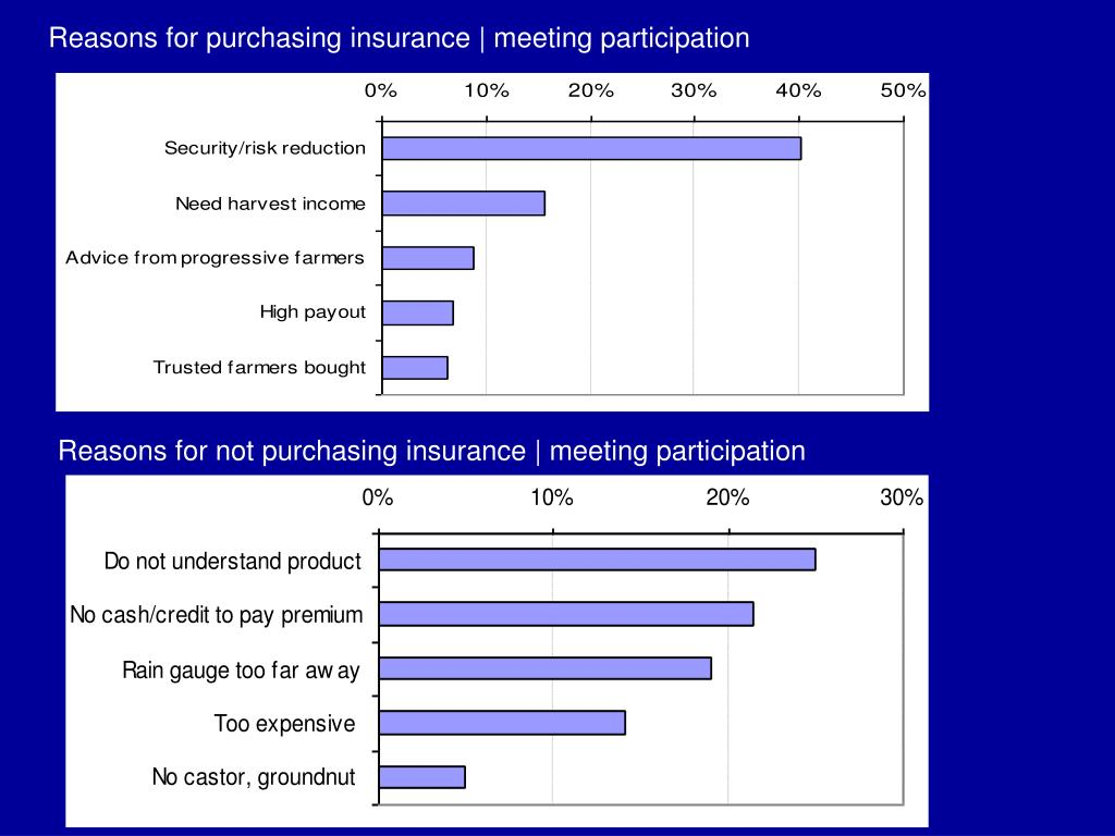 Reasons for purchasing insurance | meeting participation