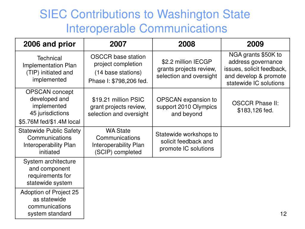SIEC Contributions to Washington State