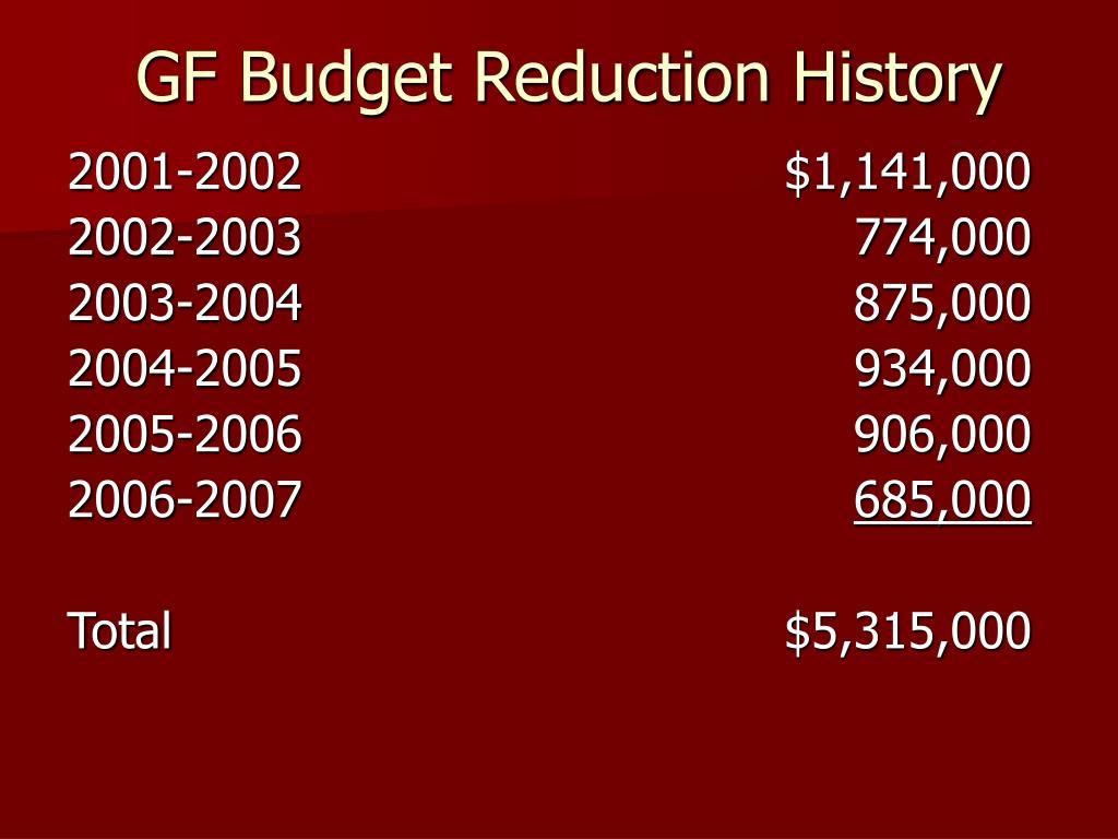 GF Budget Reduction History