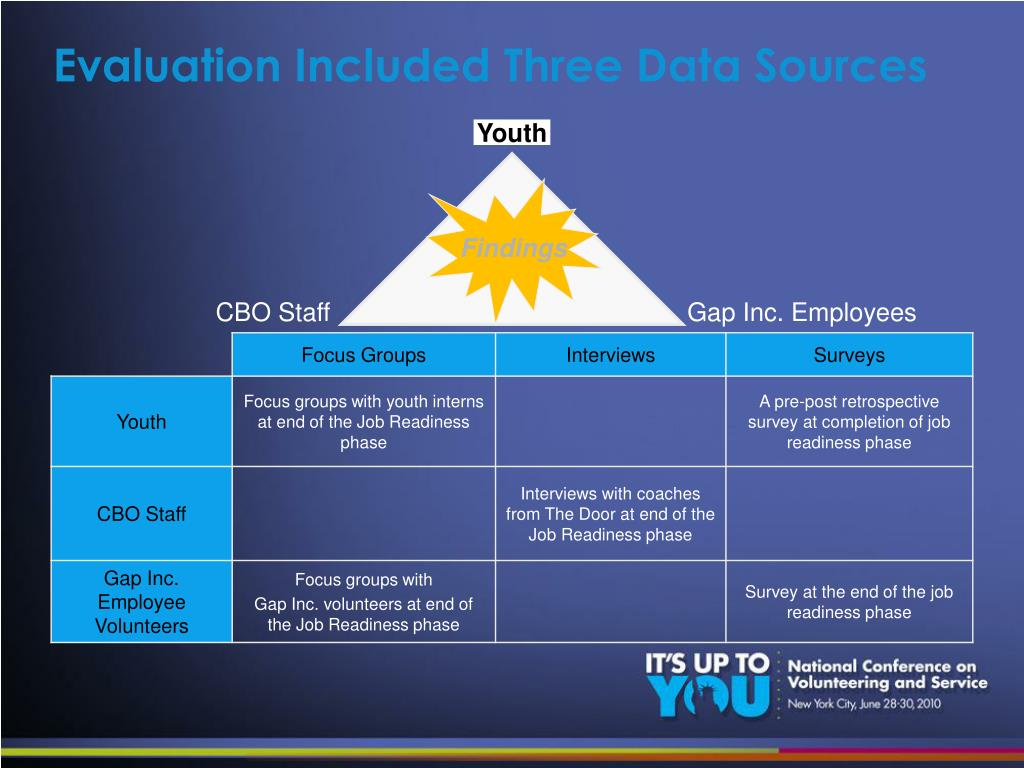 Evaluation Included Three Data Sources
