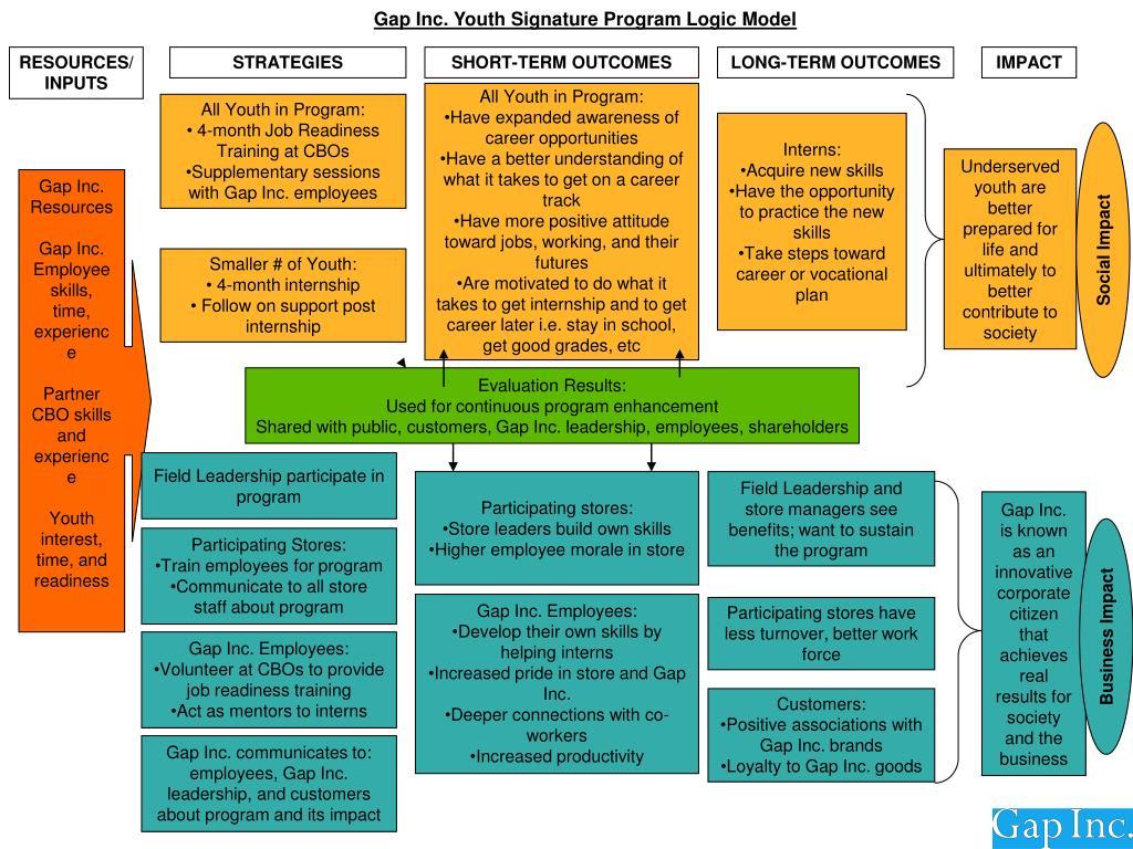 Gap Inc. Youth Signature Program Logic Model