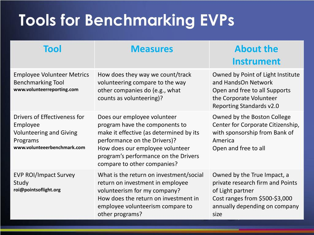 Tools for Benchmarking EVPs