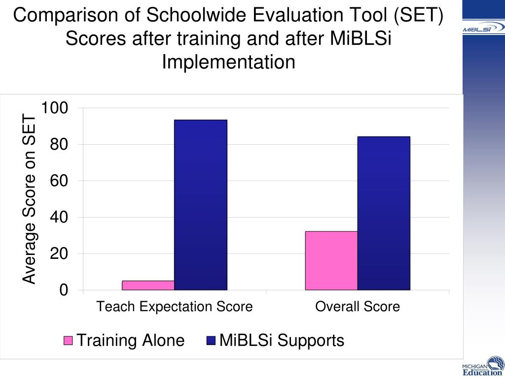 Comparison of Schoolwide Evaluation Tool (SET) Scores after training and after MiBLSi Implementation