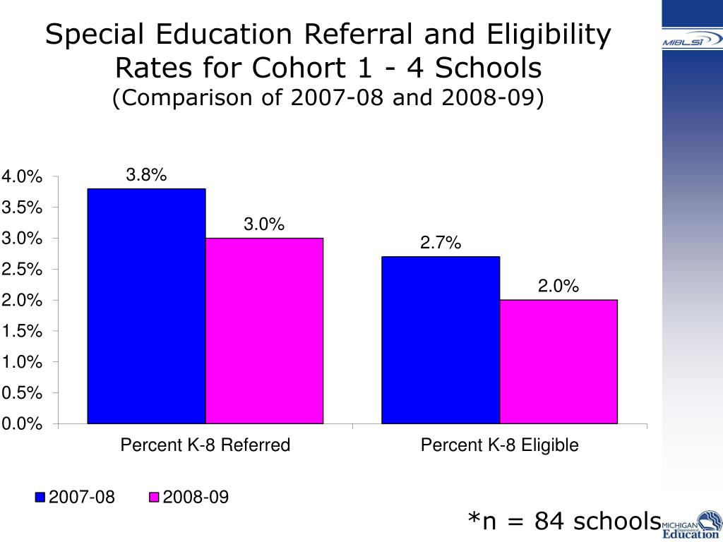 Special Education Referral and Eligibility Rates for Cohort 1 - 4 Schools