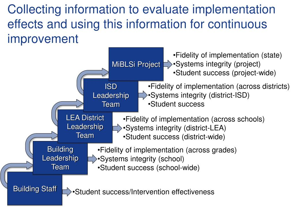 Collecting information to evaluate implementation effects and using this information for continuous improvement