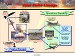 viper strike lineage