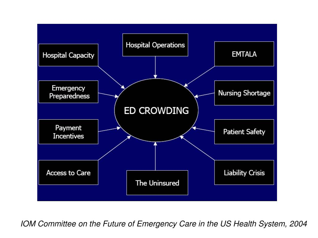 IOM Committee on the Future of Emergency Care in the US Health System, 2004