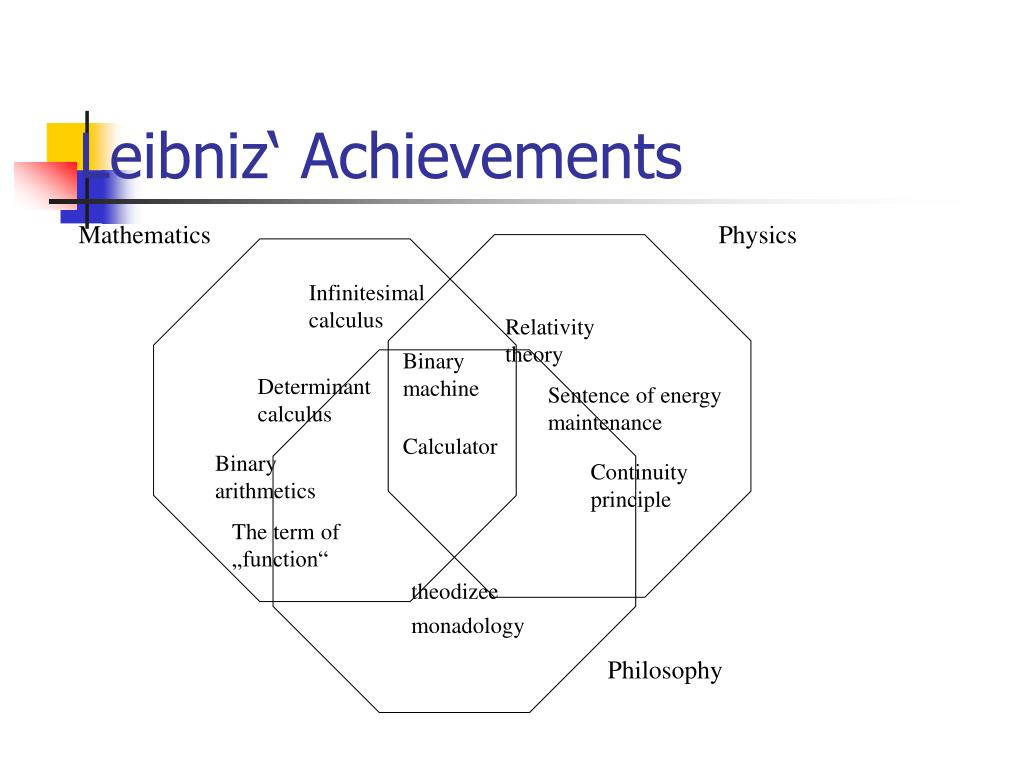Leibniz' Achievements