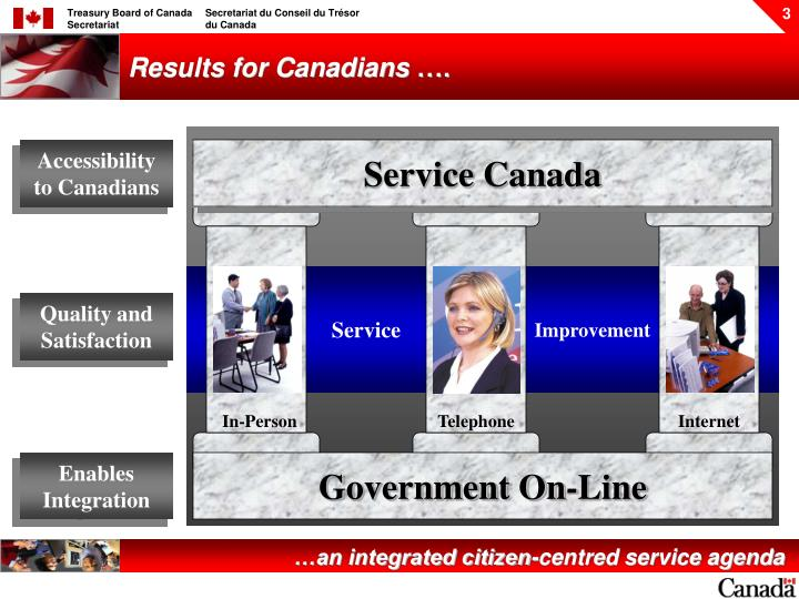 Results for canadians