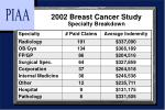 2002 breast cancer study specialty breakdown