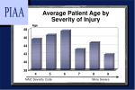 average patient age by severity of injury
