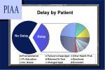 delay by patient