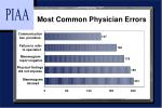 most common physician errors