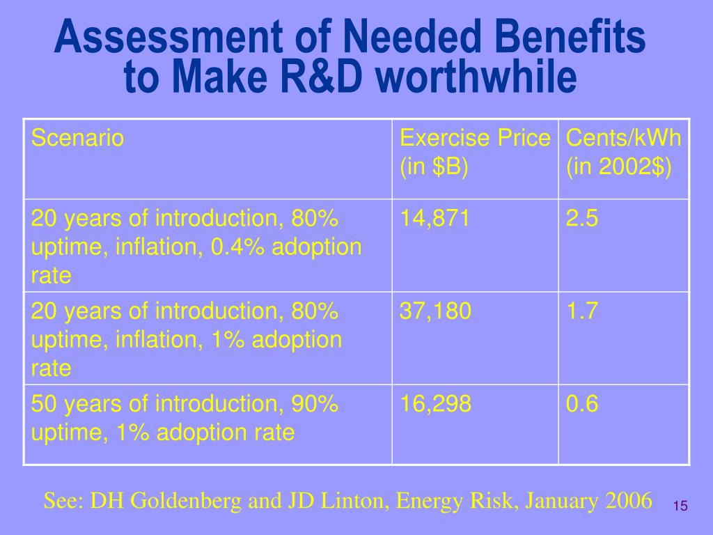 Assessment of Needed Benefits to Make R&D worthwhile