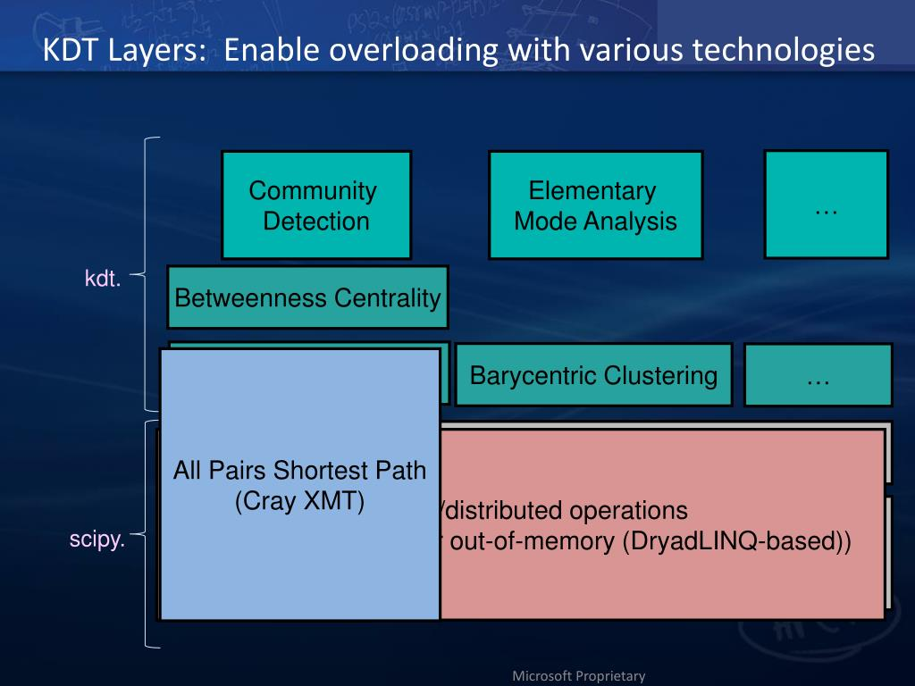 KDT Layers:  Enable overloading with various technologies
