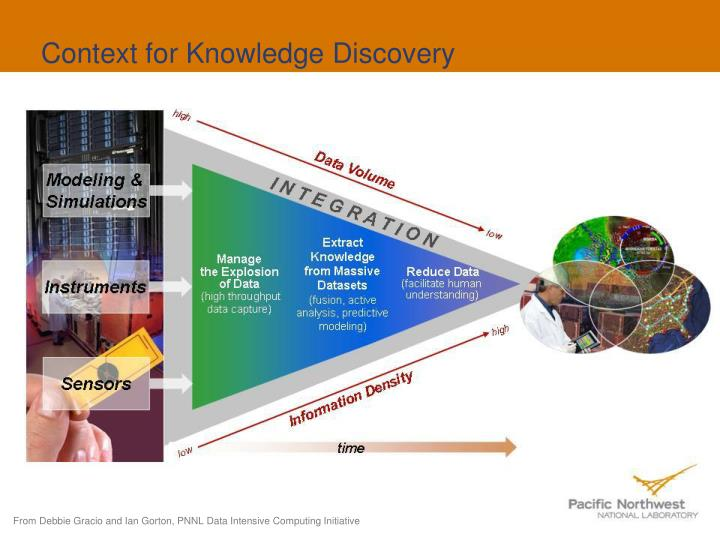 Context for Knowledge Discovery