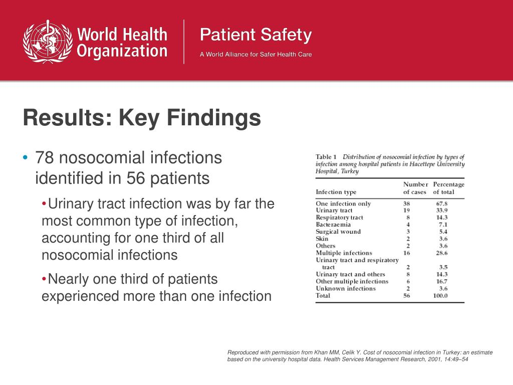 Results: Key Findings