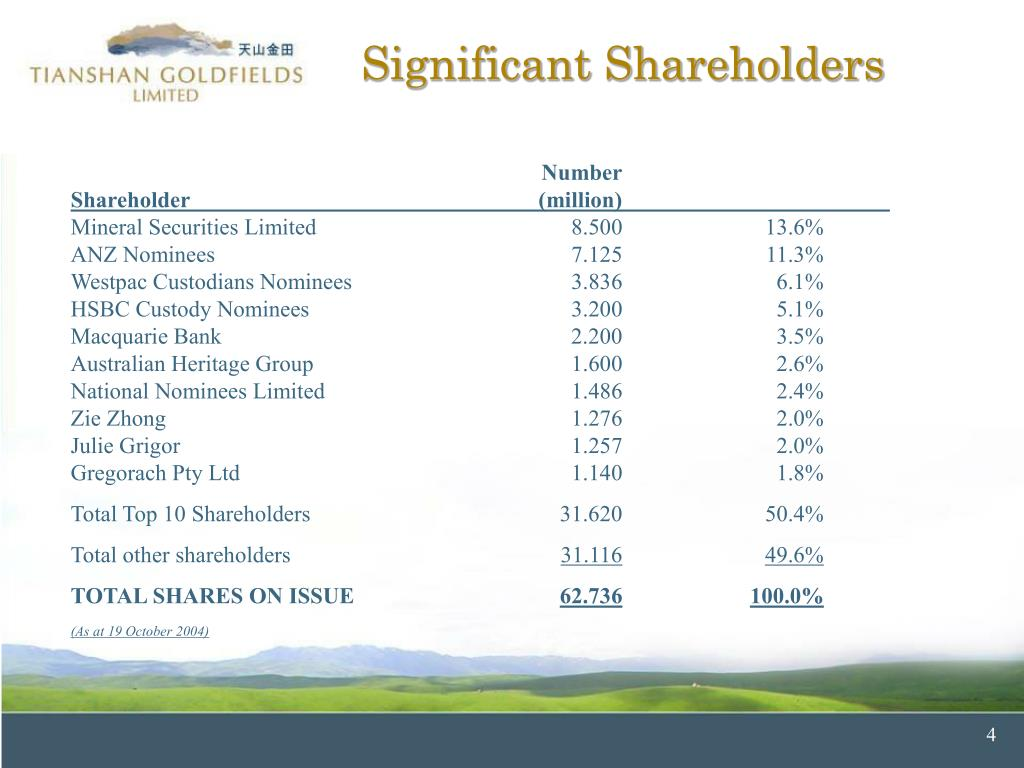 Significant Shareholders