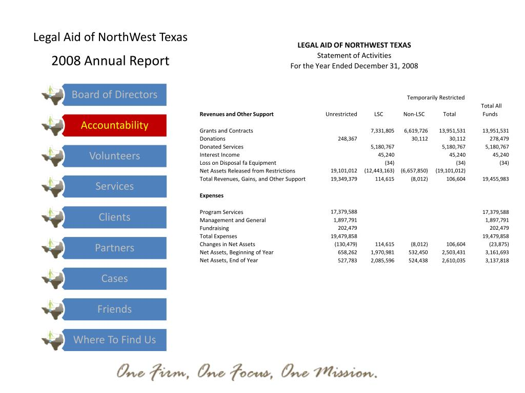 Legal Aid of NorthWest Texas