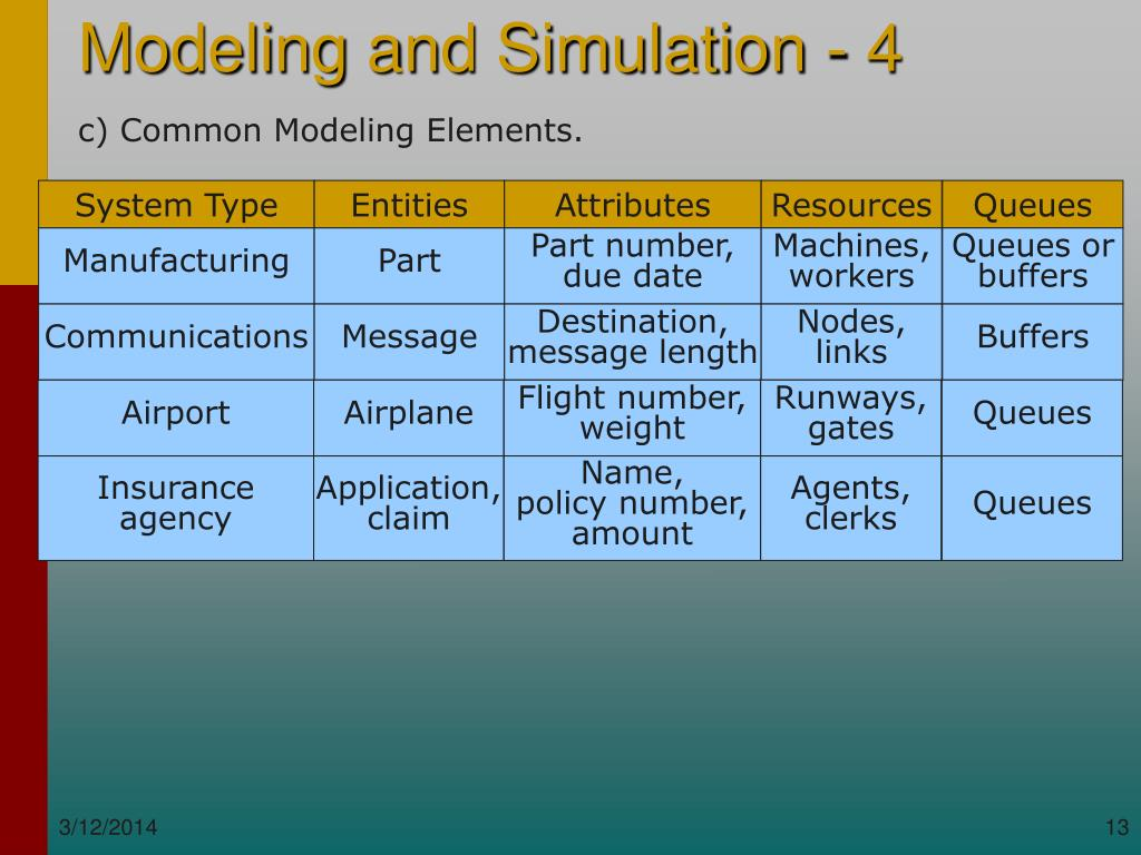 c) Common Modeling Elements.