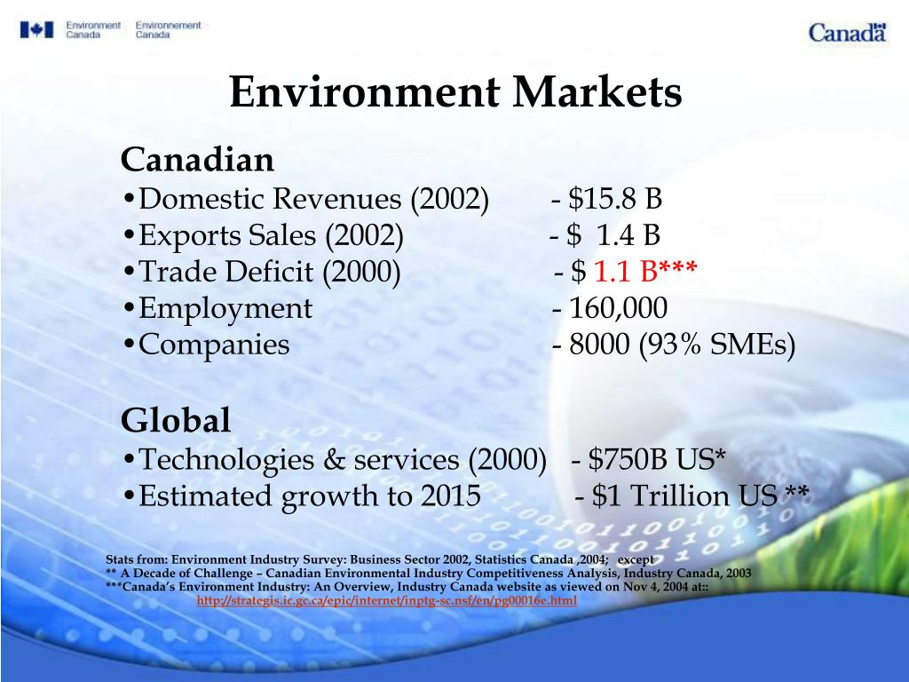 Environment Markets